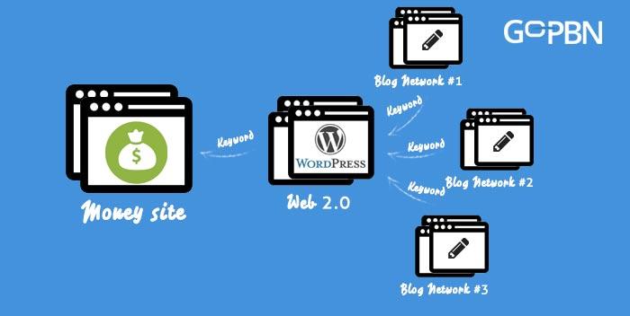 web 2.0 buffer sites