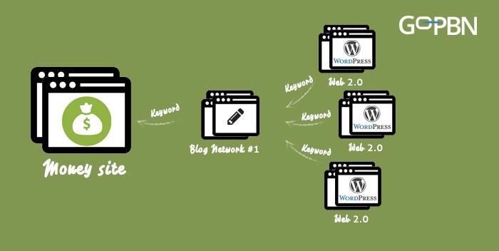 web 2.0 tier 2 link building