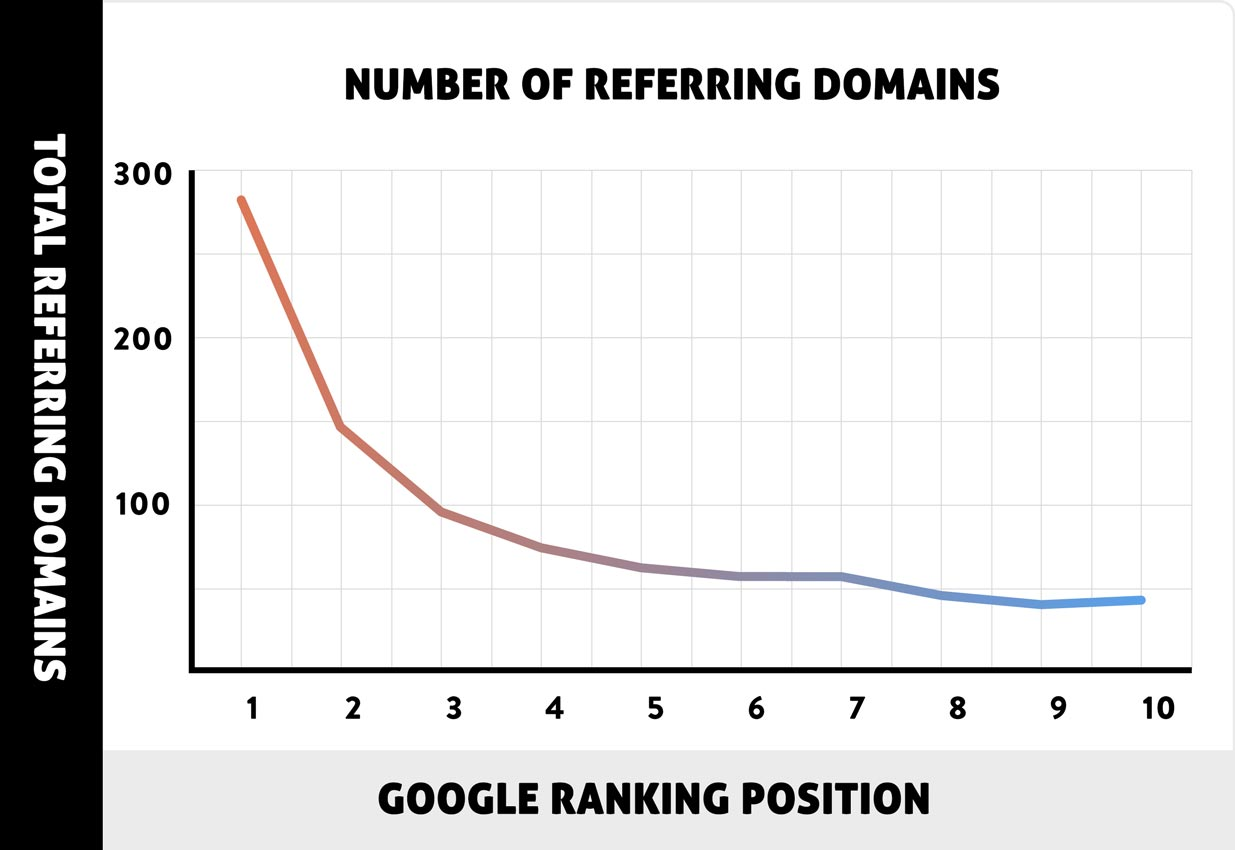 google referring domains