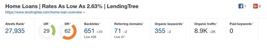 lendingtree backlinks seo