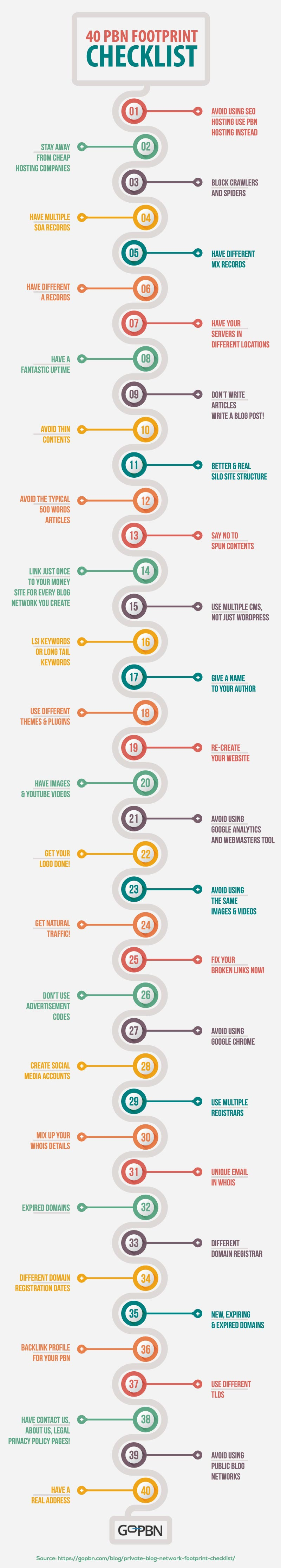 pbn footprint checklist infographics