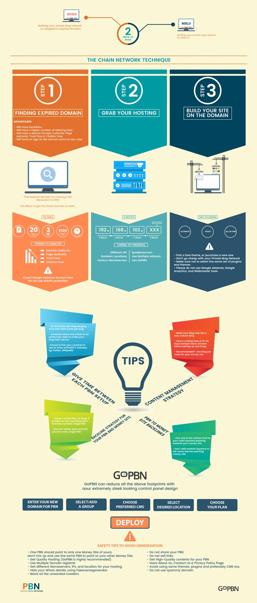 private blog network infographics