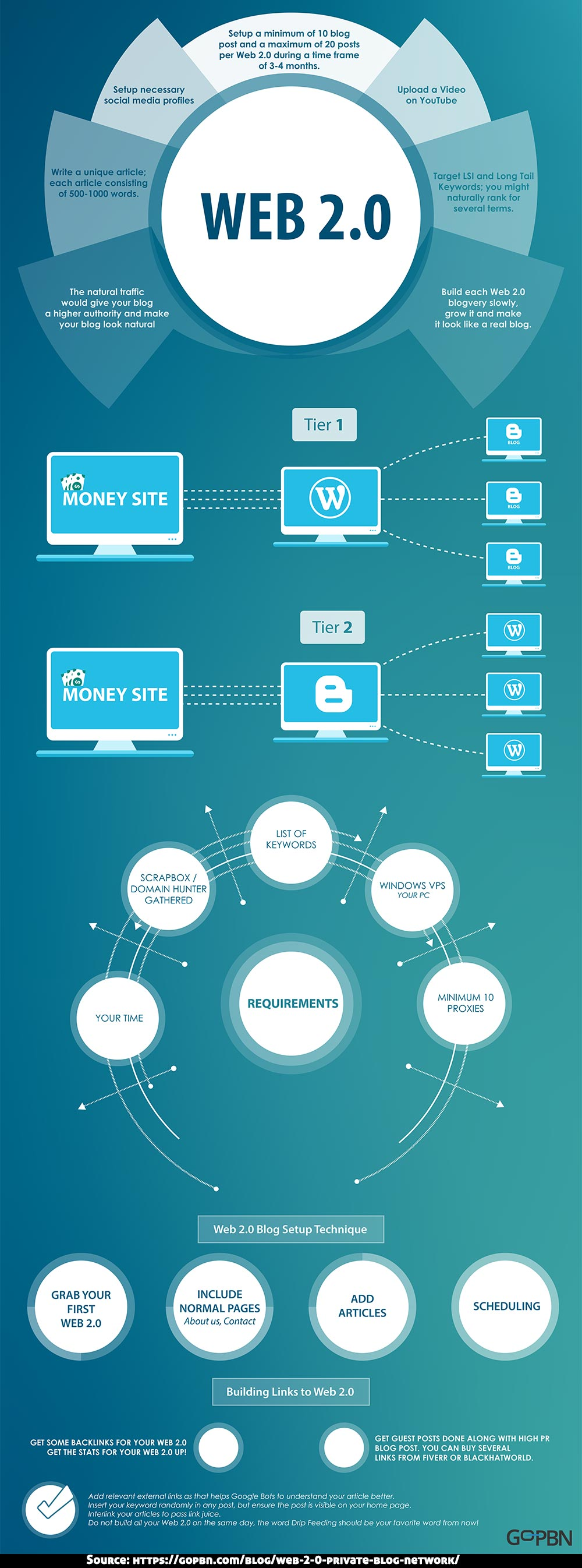 web 2.0 private blog network infographics