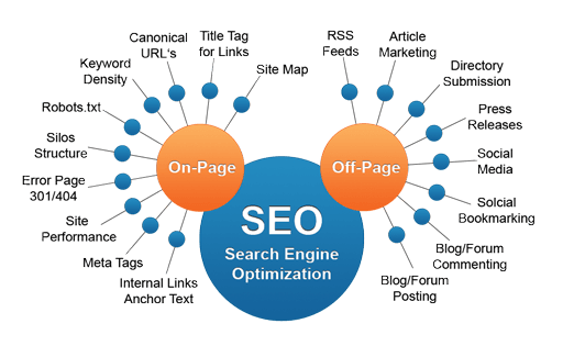 on page SEO and off page SEO difference